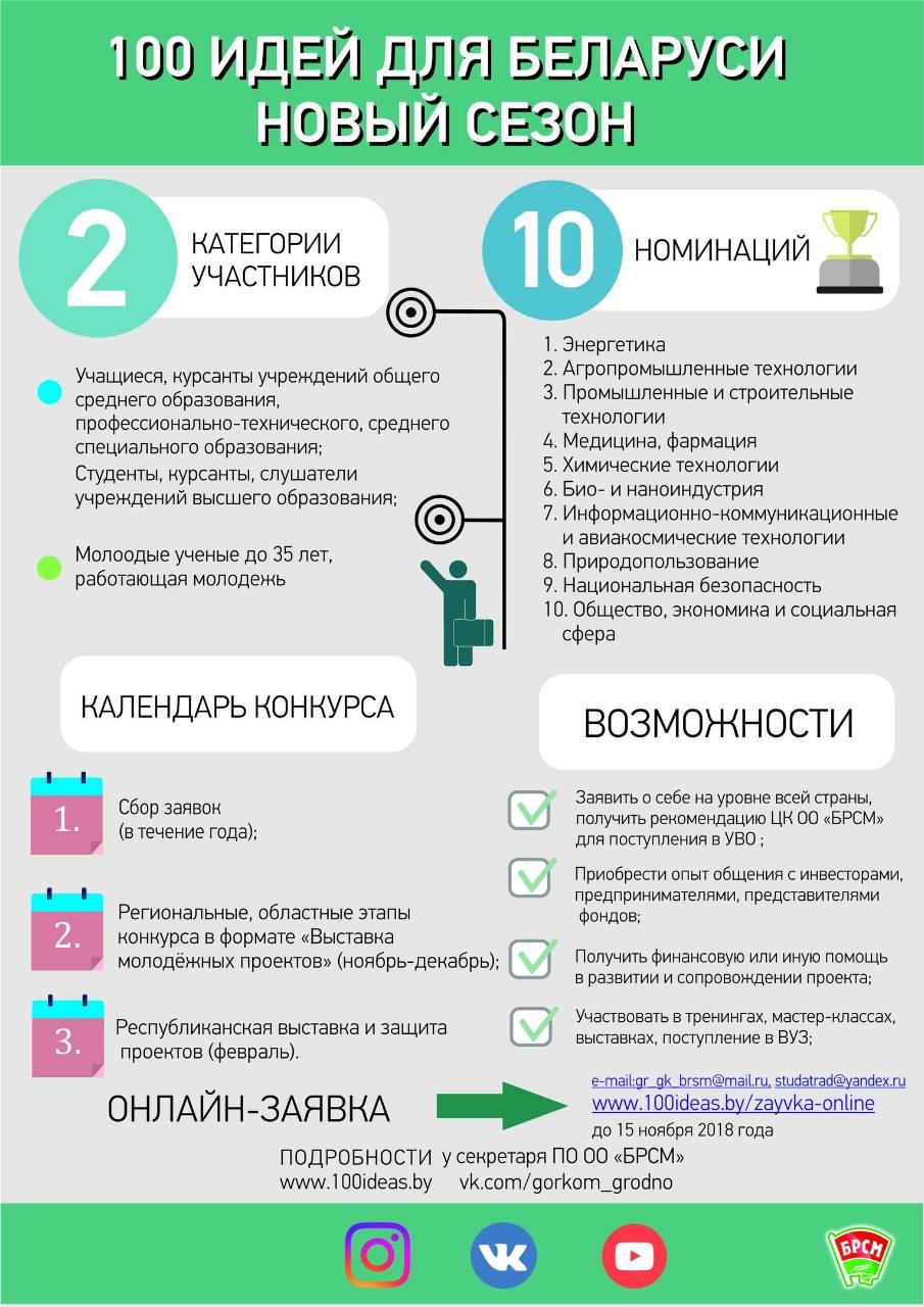 100 идей (БРСМ) добавить в акции и проекты(старое удалить